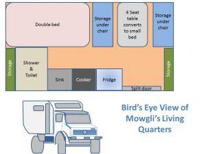 Overland Vehicle Layout