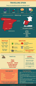 Pinterest - Things you should know before travelling in Spain - Infographic Spain Cheat Sheet