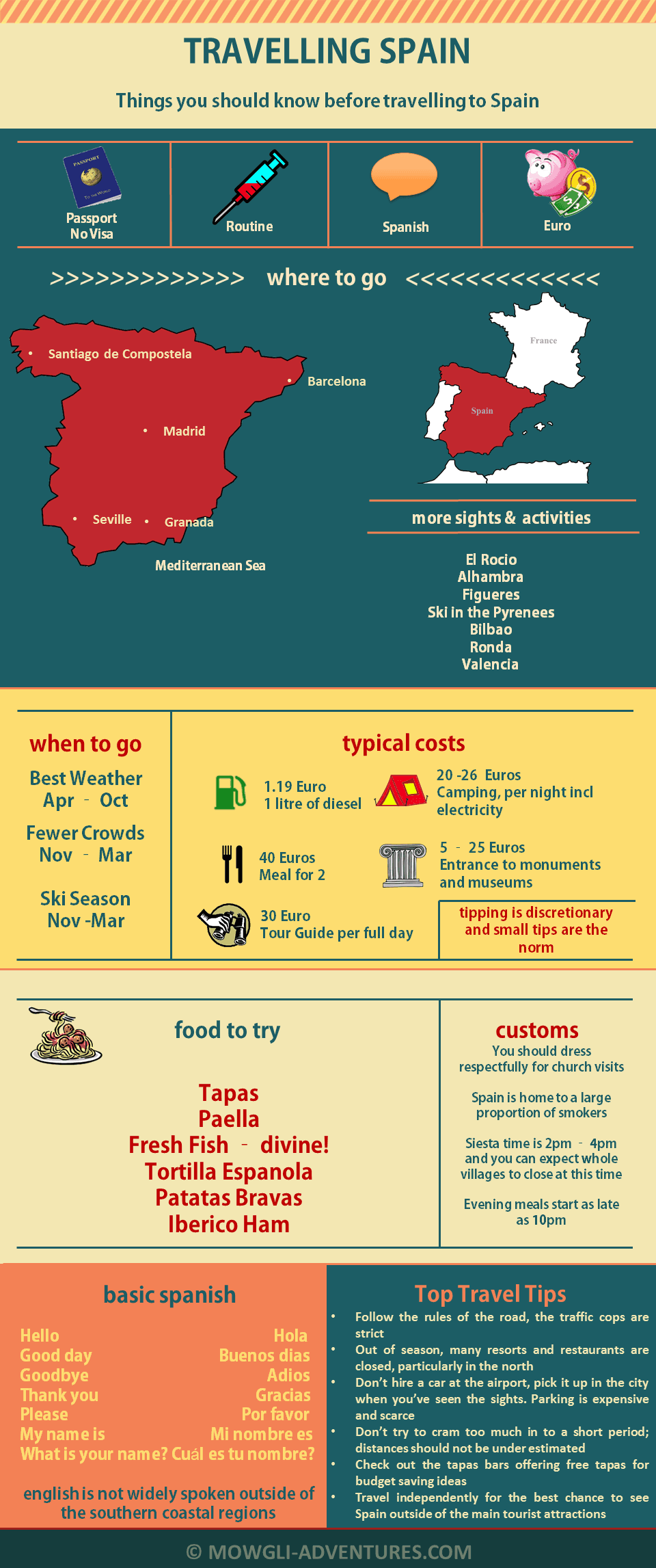 Things you should know before travelling in Spain - Infographic Spain Cheat Sheet