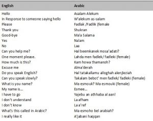Useful Arabic Phrases