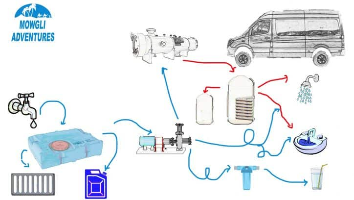 Camper van water systems - camper van water system diagram