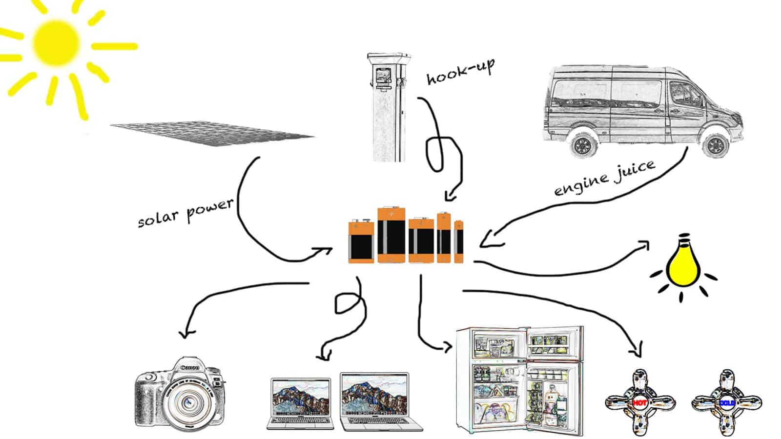 Camper van electrics - a simple diagram
