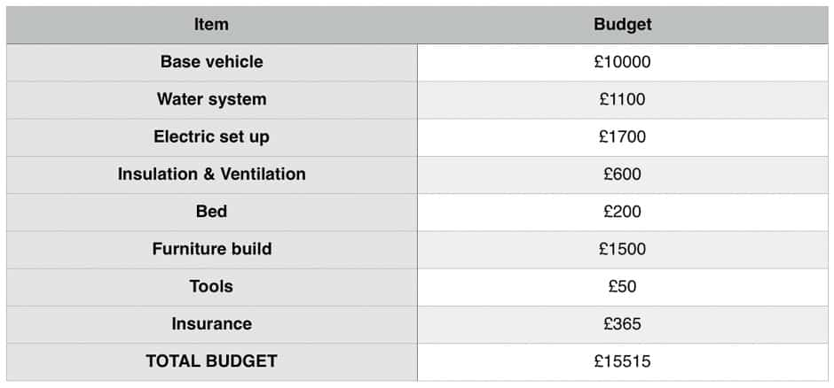 Planning a camper van conversion - how much does a camper van conversion cost