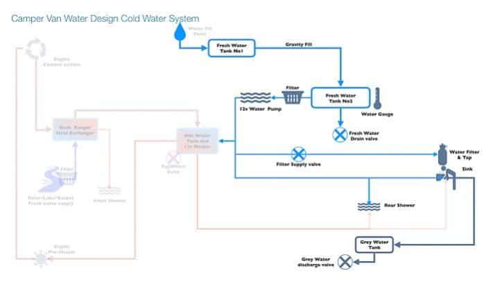 Camper van water system design - cold water