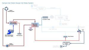 Camper van water system design - hot water