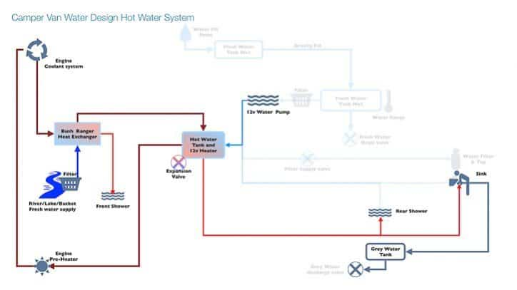 Camper van water system design - hot water