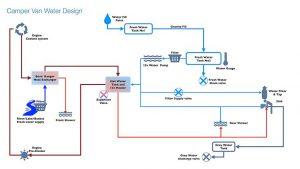Camper van water system design - overview