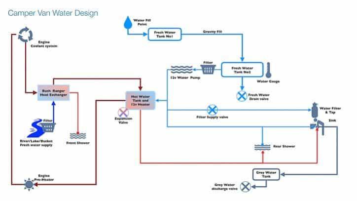 Campervan water system design - overview