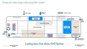 Camper van water system design - tank store