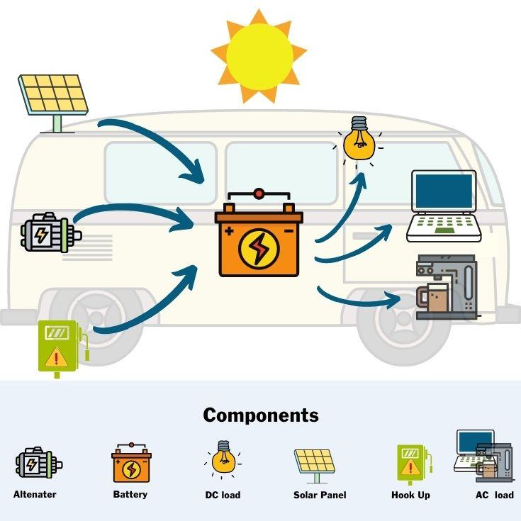 A simple diagram explains the basics of campervan electrics