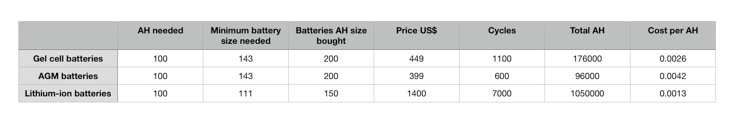 comparison of cost per ah of batteries
