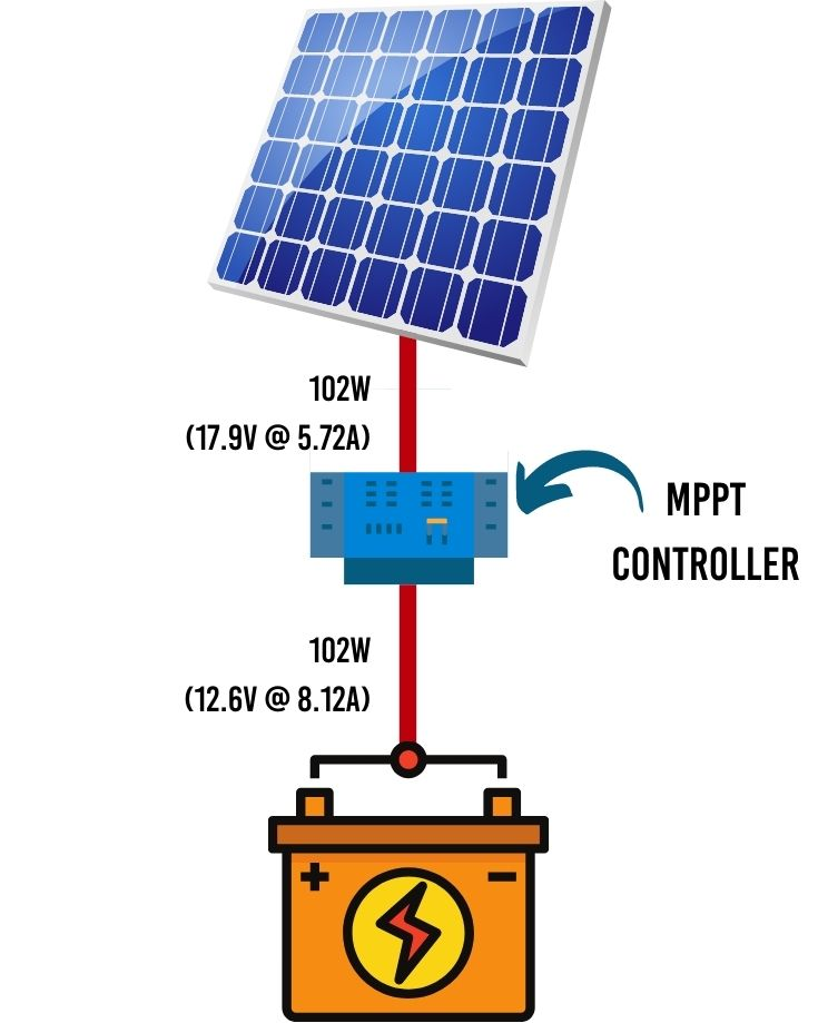 MPPT solar charge controller diagram showing how power from solar panels matches power to the battery