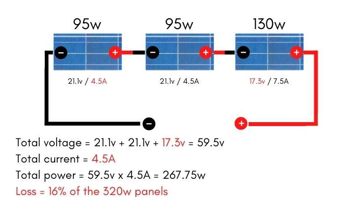 mixed solar panels wired in series diagram