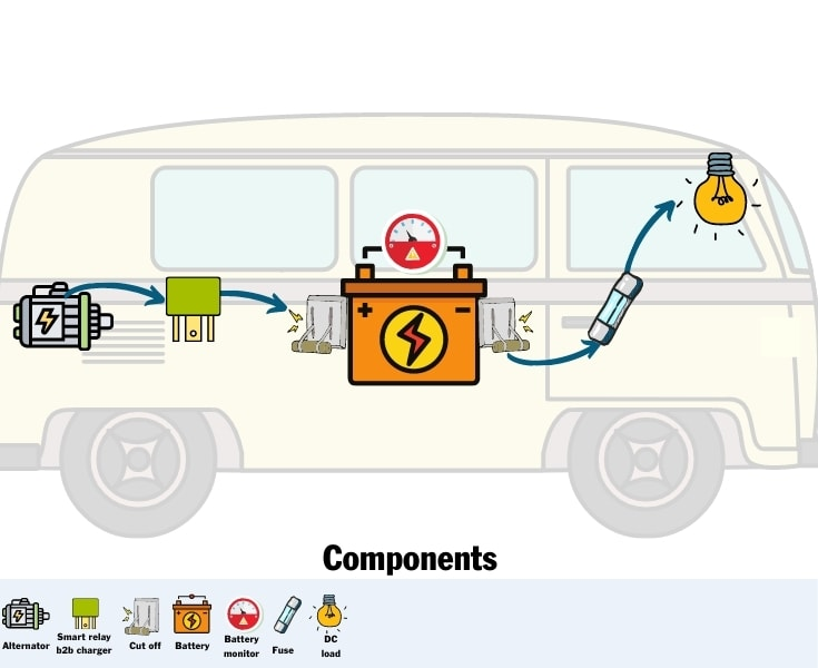 Campervan Electrical Components for a basic set up