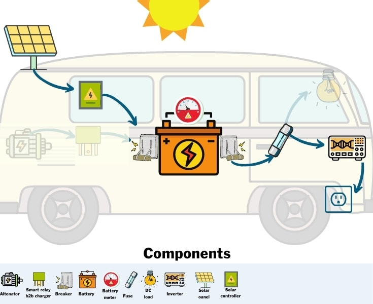 Campervan Electrical Components for solar power