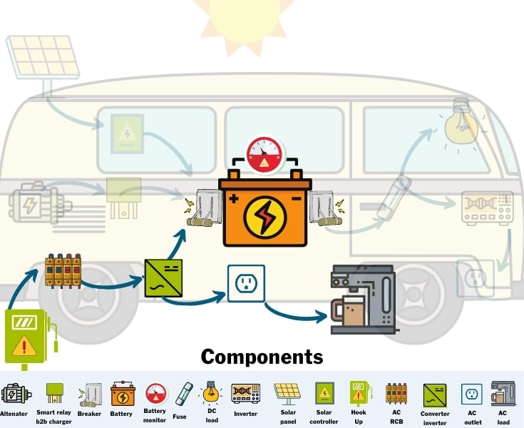 Campervan Electrical Components for shore power charging