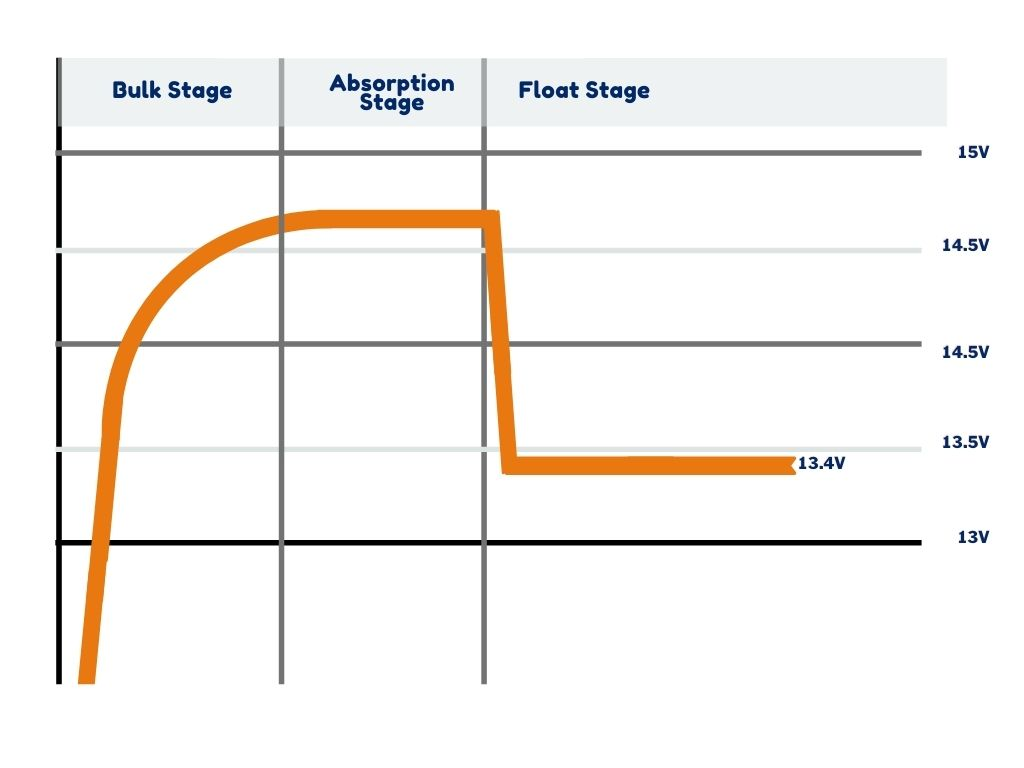 3 stage battery charging diagram