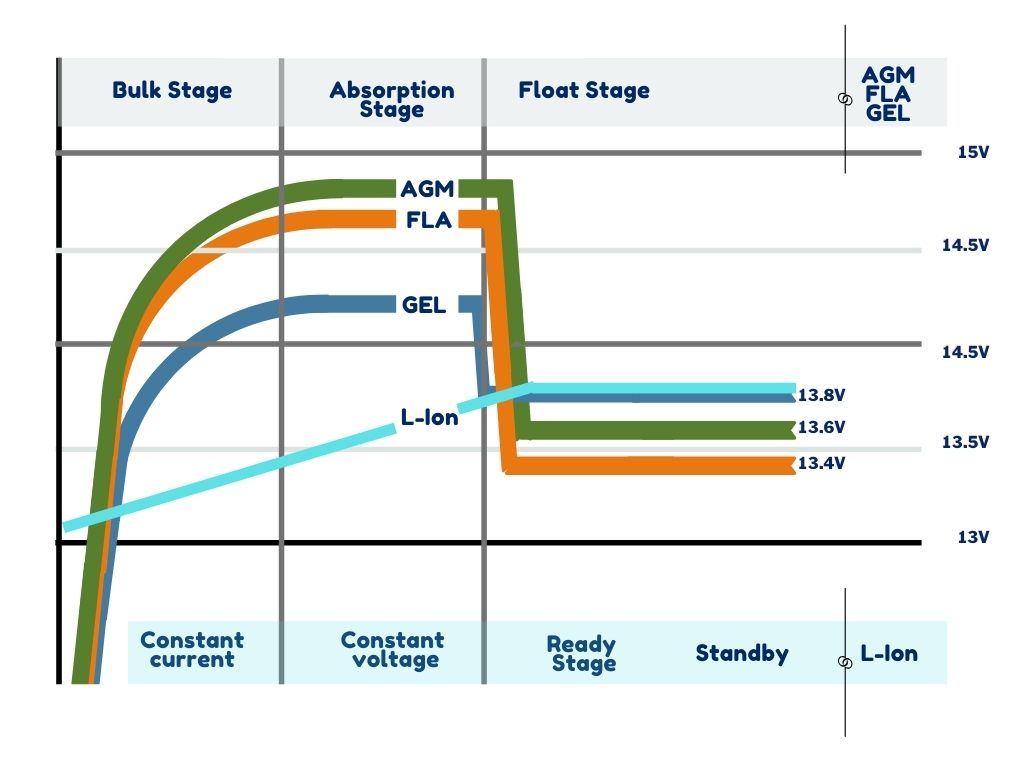 lead acid adn lithium battery charging profiles