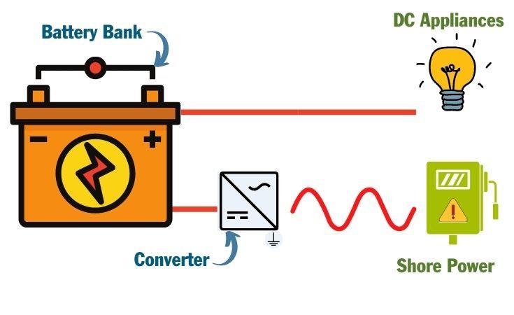 How an RV Power Converter works