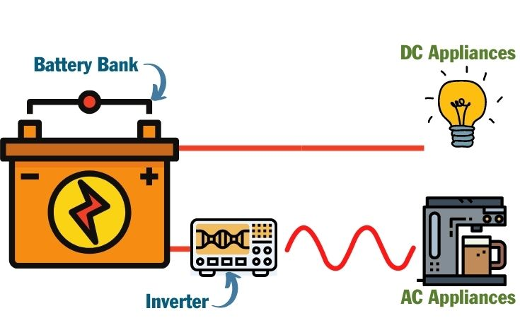 A diagram showing how a campervan power inverter works