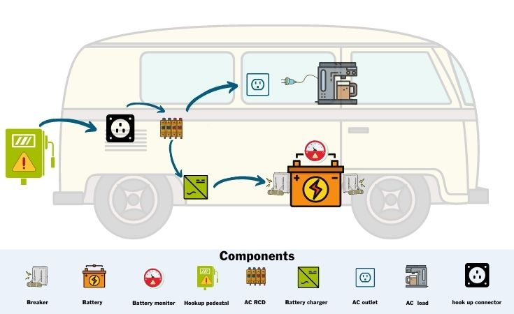 Illustration of how campervan shore power works