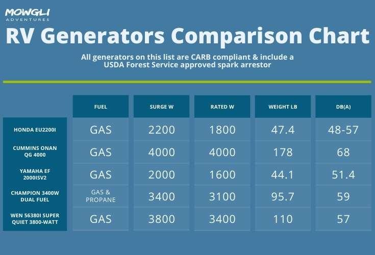 RV Generator Comparison Chart