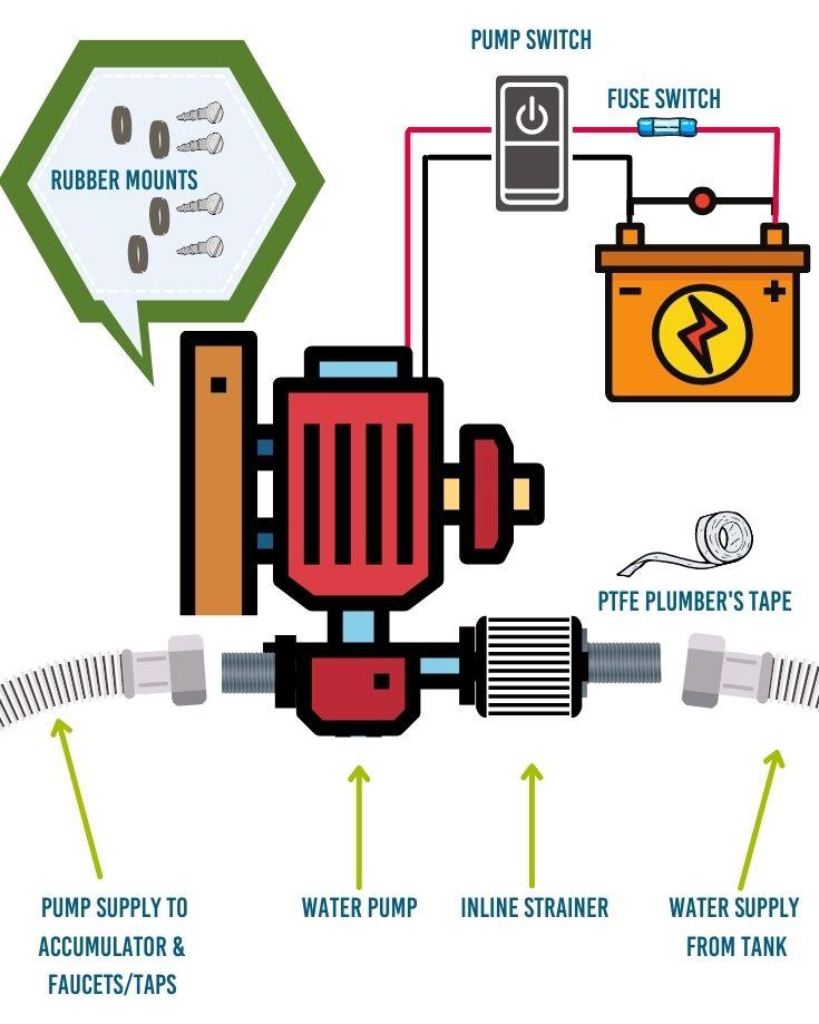 12 volt rv water pump diagram
