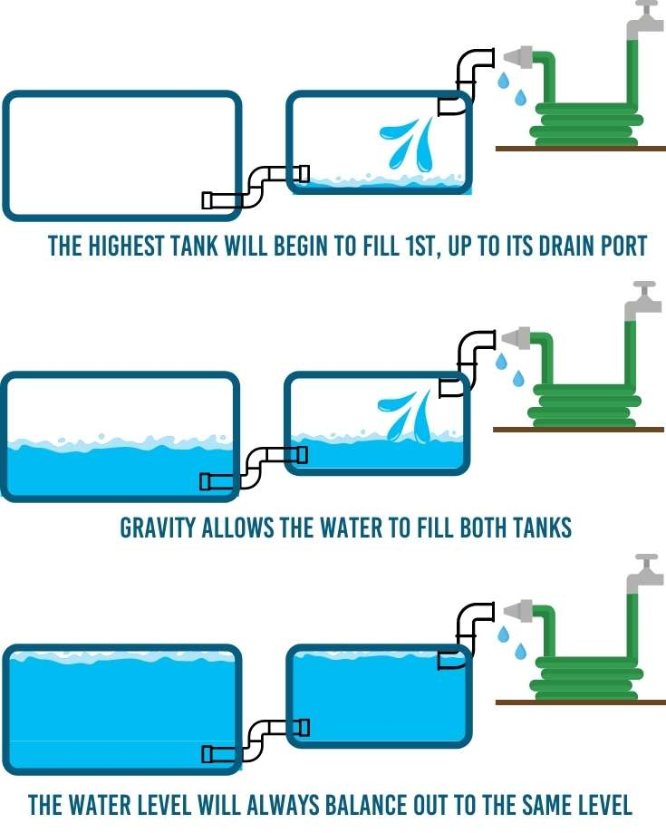 water levels balance out when you install multiple tanks