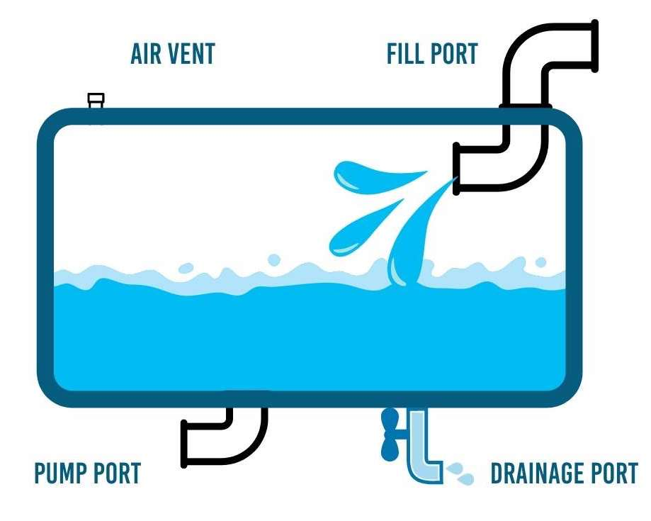 parts of a campervan water tank