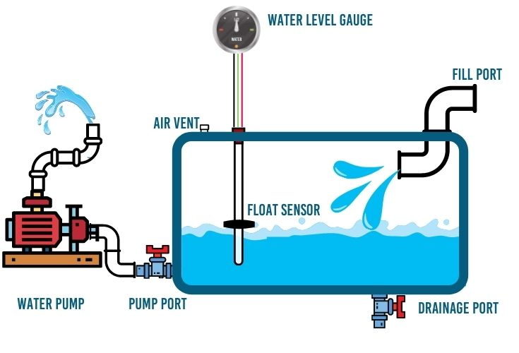 Float sensor indicating the wtaer level inside the water tanks