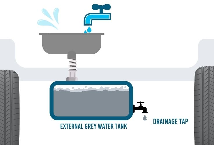 external gray water tanks on a campervan