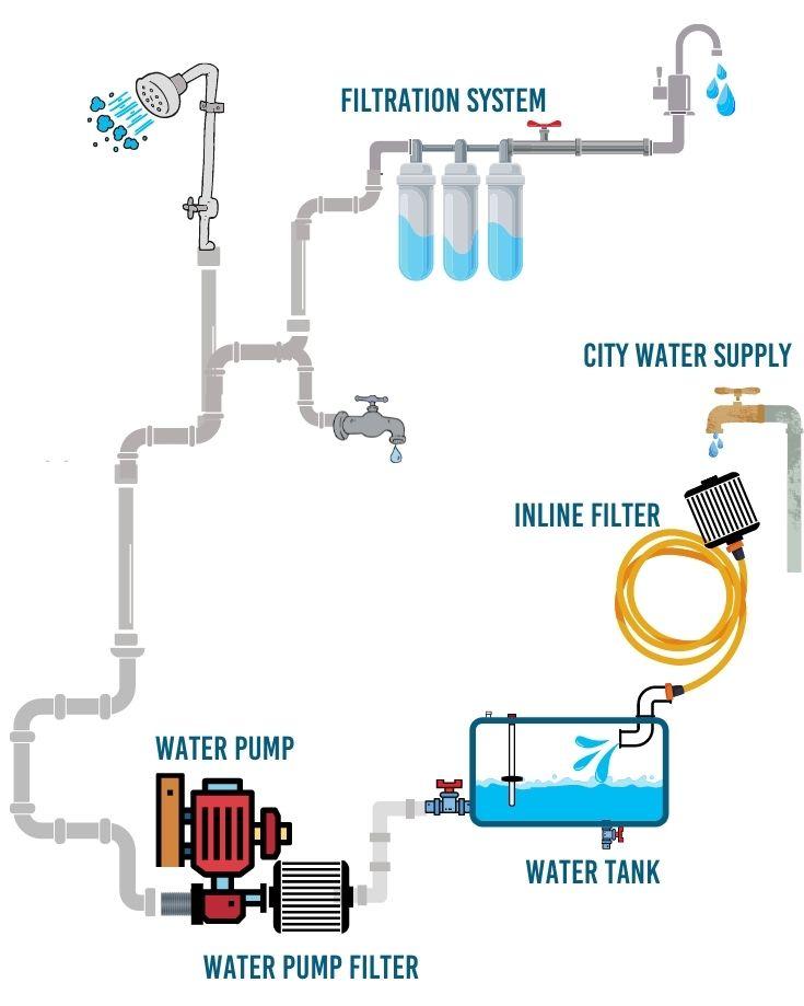 rv water filter diagram